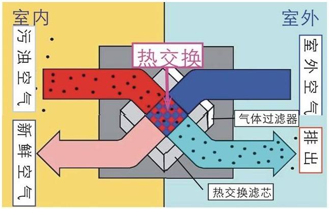 建源中央新風系統——熱交換原理圖
