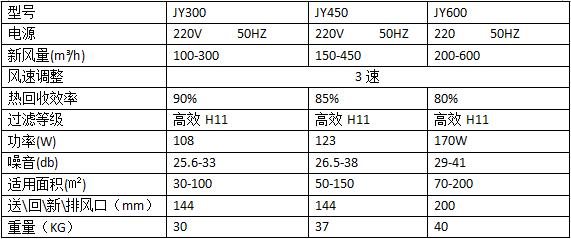 建源中央新風系統——產品型號參數