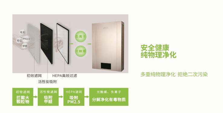 北京师范大学海上海幼儿园四川成都校区安装建源壁挂新风系统
