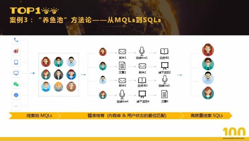 网易云信及网易七鱼市场总监姜菡钰(卡爷):实战解读增长黑客在 B 端业务中的应用