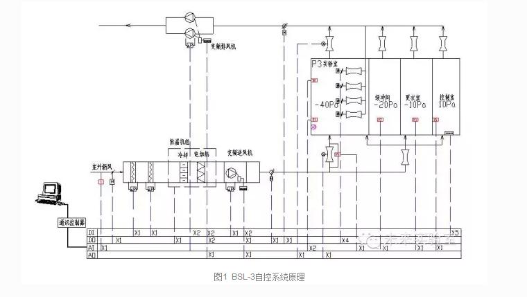 浅谈某BSL-3生物洁净实验室自动控制系统设计与调试案例