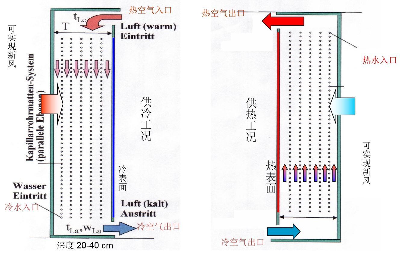 重力柜毛細管空調原理