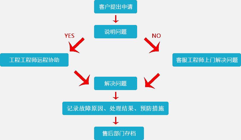 彩神下载售后服务流程图