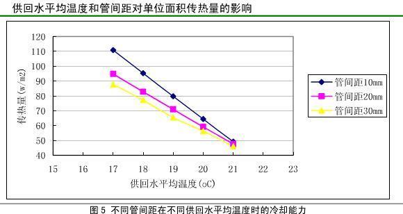 毛细血管平面辐射生态空调系统制冷量分析