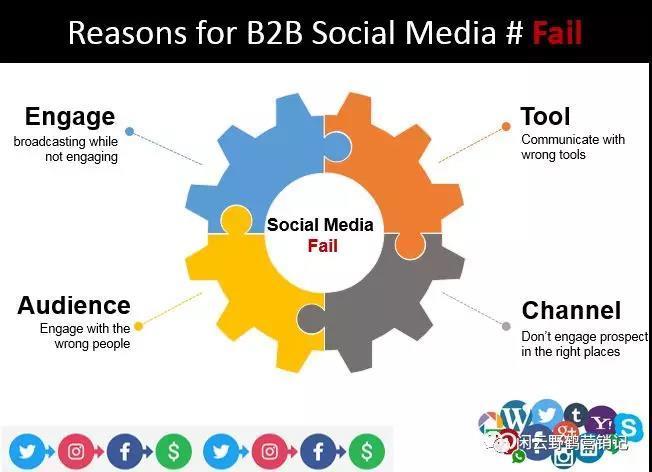 B2B企业社会化营销面临的挑战和应对策略-B2BGrowing-B2B营销增长