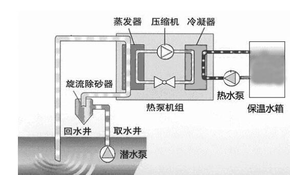 四川省成都市国际城南CBD地源热泵工程