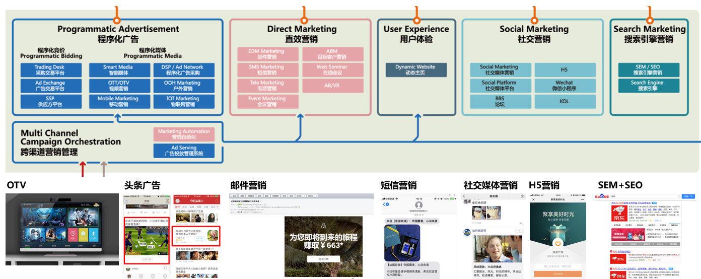 从用户全生命周期,看B2B企业如何做数字营销?-B2BGrowing-B2B营销增长