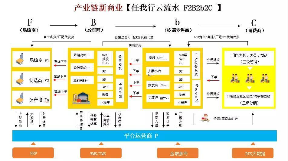 管家婆COO周斌:道路千万条,供应链第一条-B2BGrowing-B2B营销增长