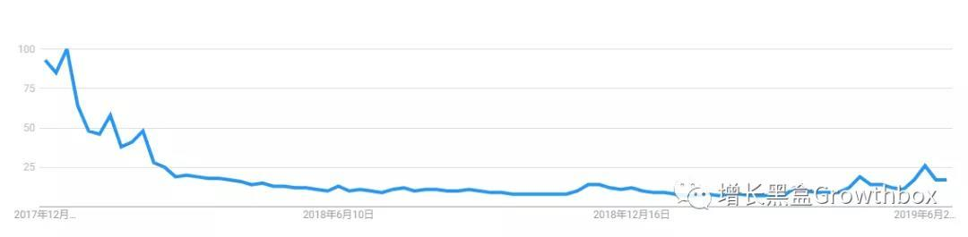 基于流量数据,我们深挖了这家史上增长最快的SaaS公司-B2BGrowing-B2B营销增长案例-slack