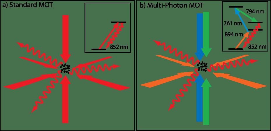 multi photon illustration