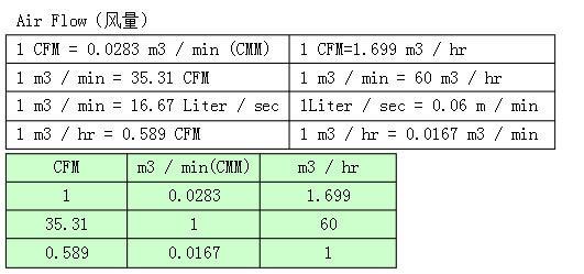 常见暖通空调和新风系统风量单位换算表