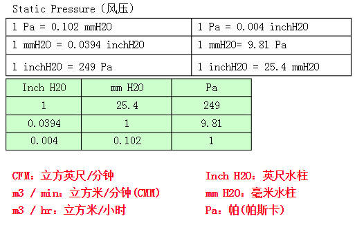 常见暖通空调和新风系统风压单位换算表