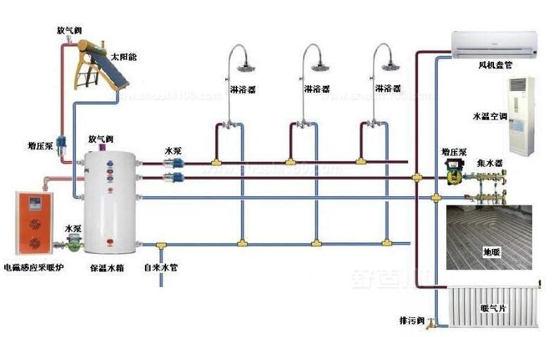 采暖係統由哪三部分組成,原理是什麽
