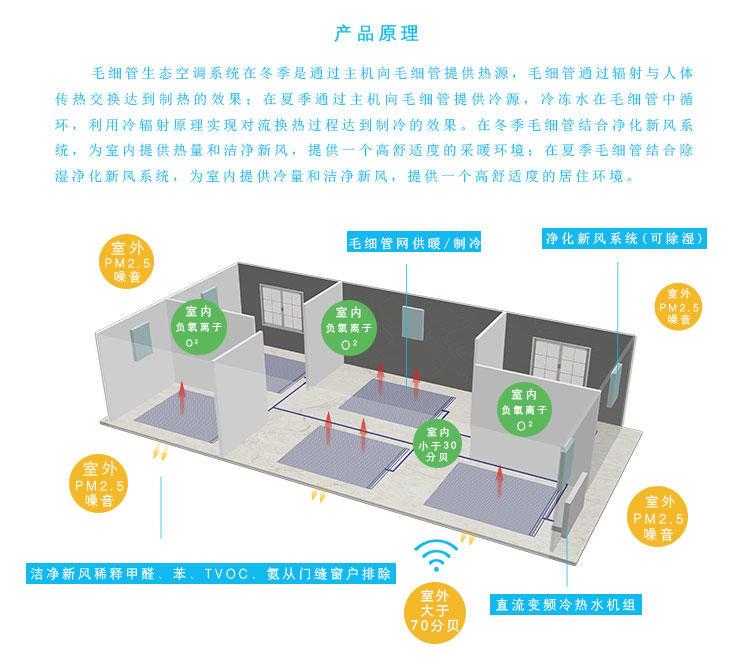 建源五恒毛細管輻射空調-尊享型